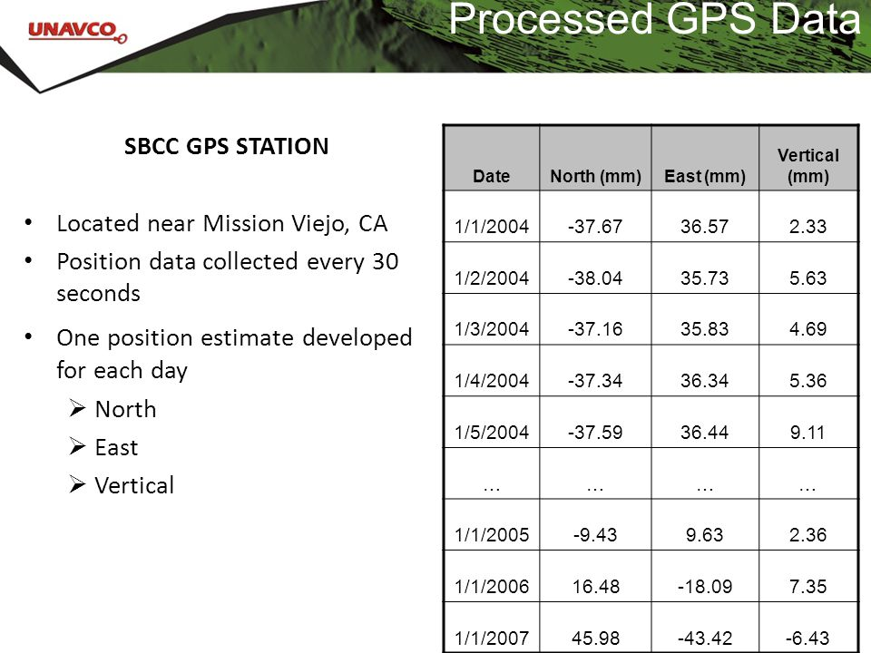 Processed GPS Data SBCC GPS STATION Located near Mission Viejo, CA
