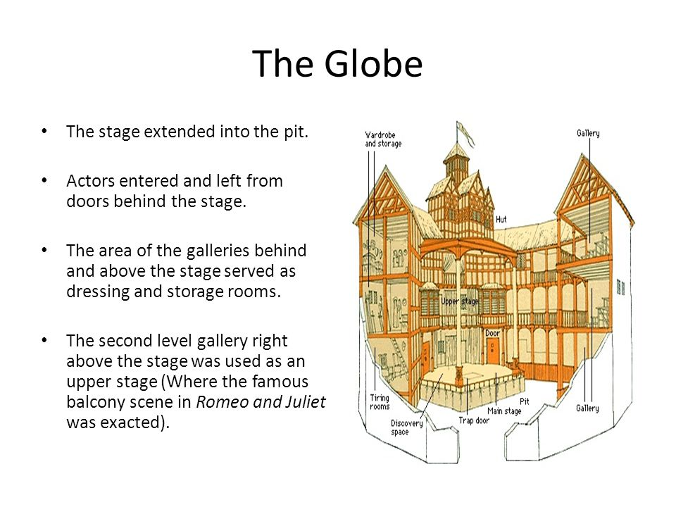 The Globe The stage extended into the pit.