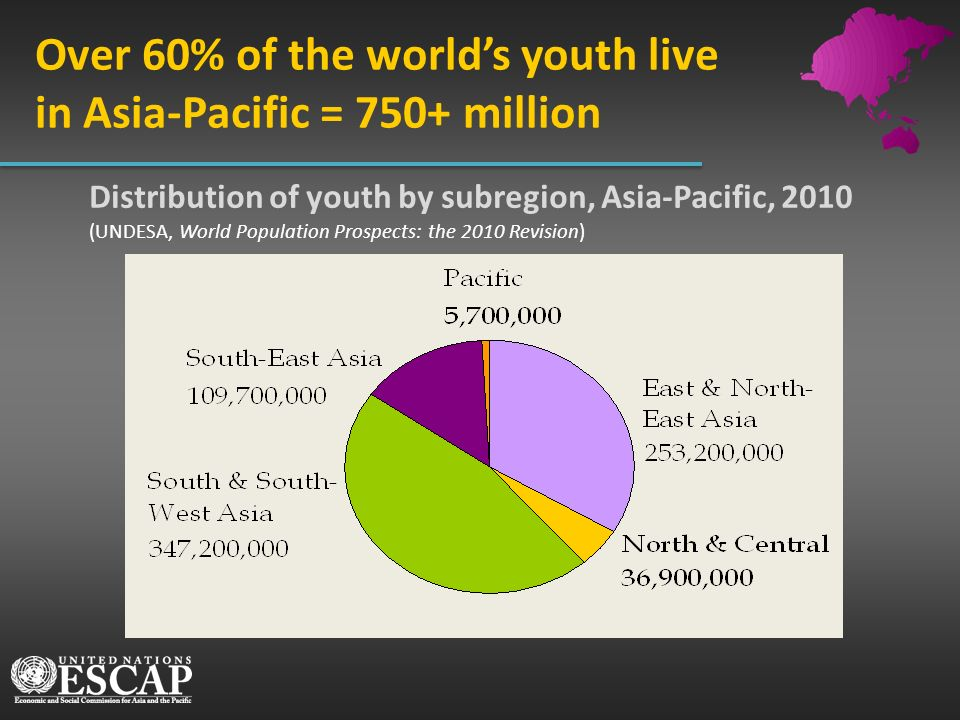 Over 60% of the world's youth live in Asia-Pacific = 750+ million