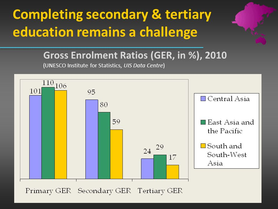 Completing secondary & tertiary education remains a challenge