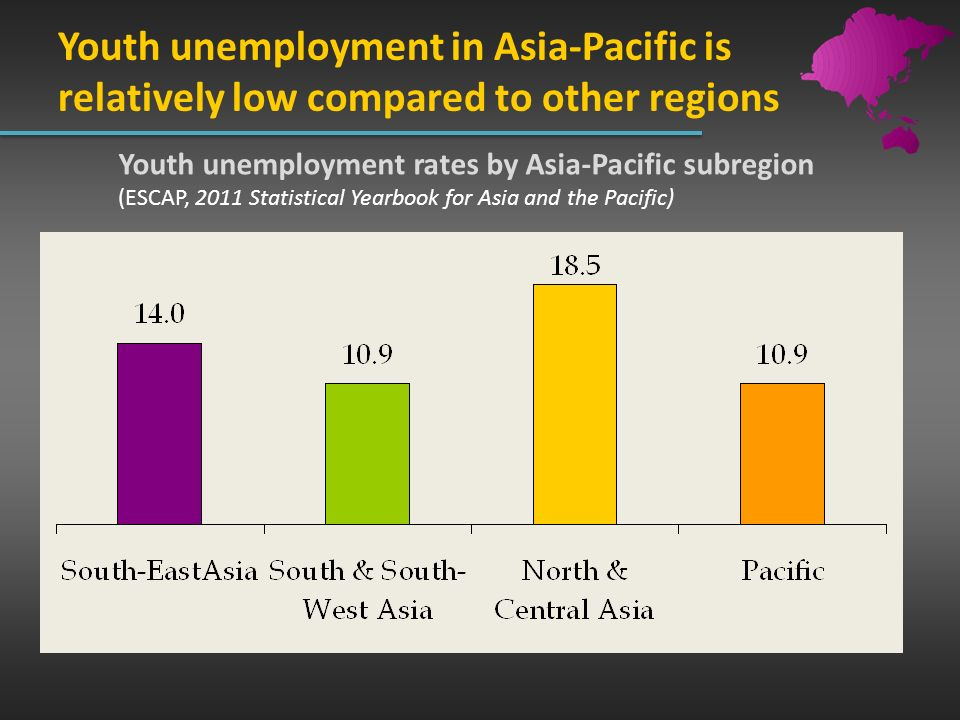 Youth unemployment in Asia-Pacific is relatively low compared to other regions