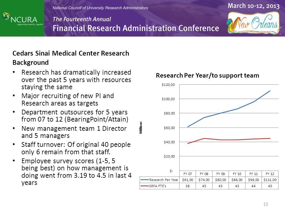 Cedars Sinai Medical Center Research