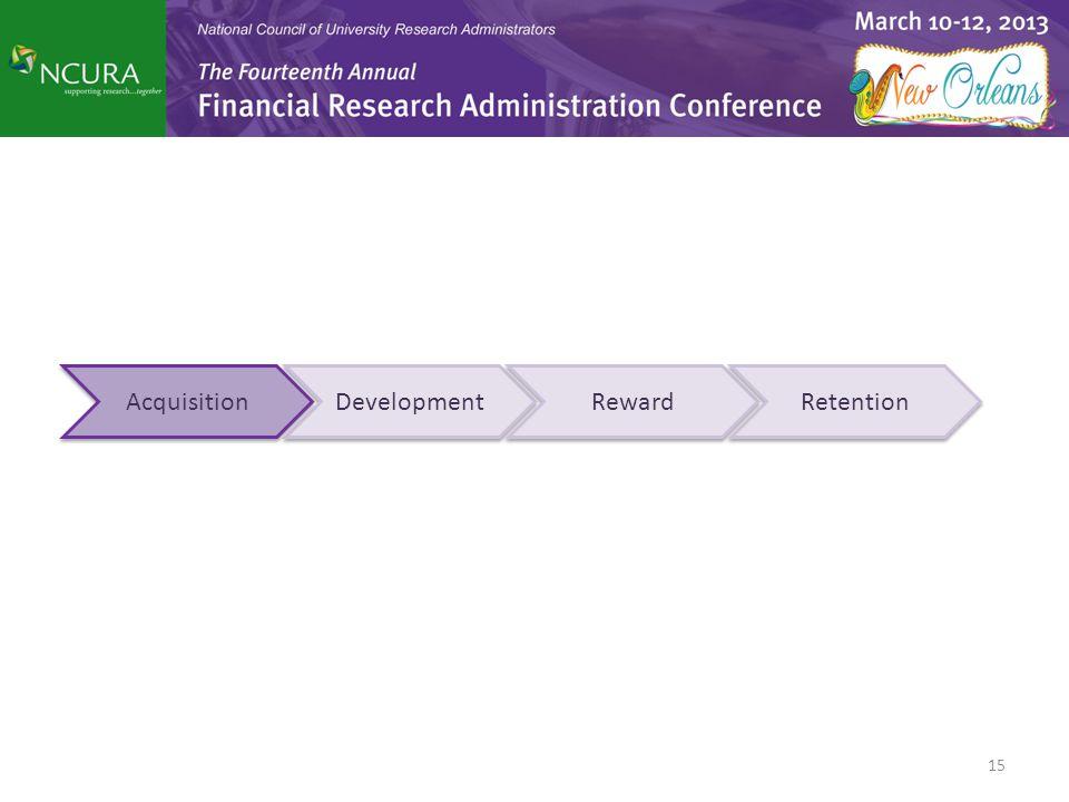 Acquisition Development Reward Retention
