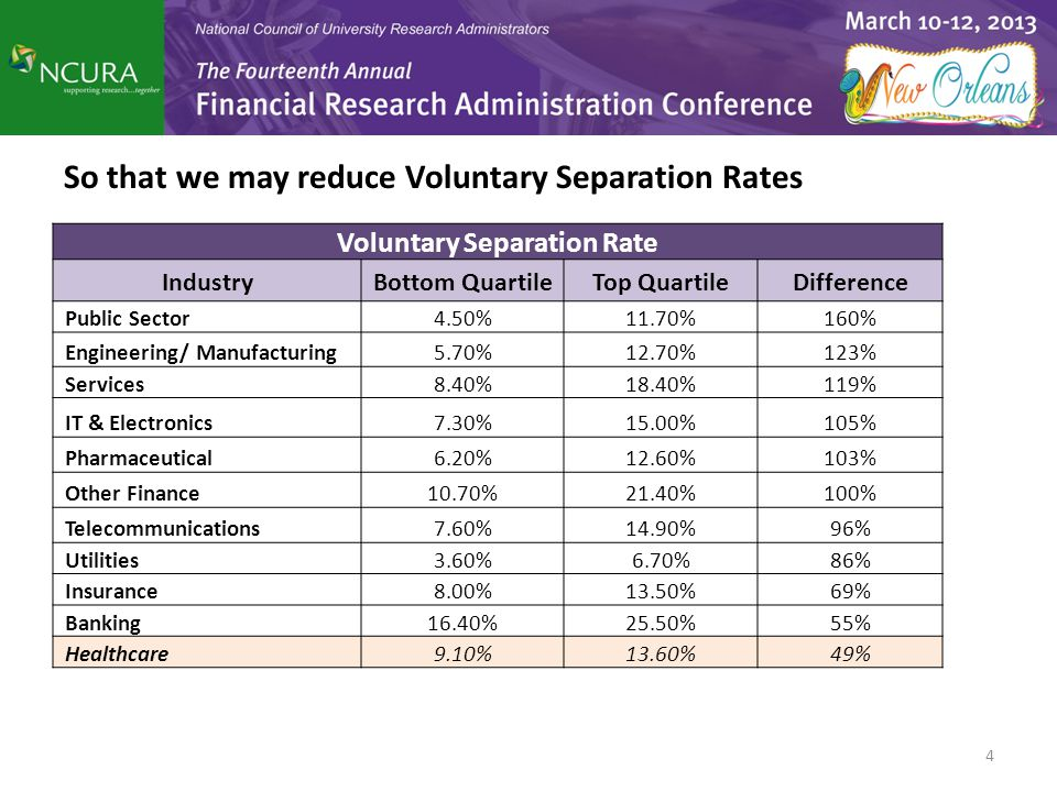 Voluntary Separation Rate