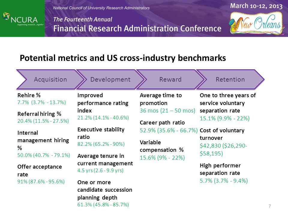 Potential metrics and US cross-industry benchmarks