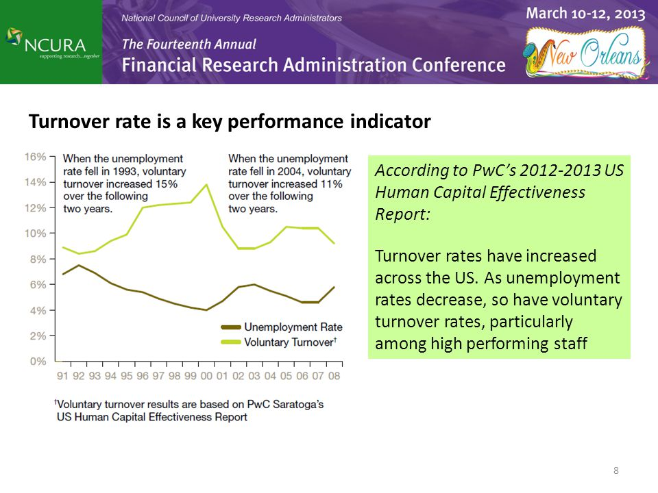 Turnover rate is a key performance indicator