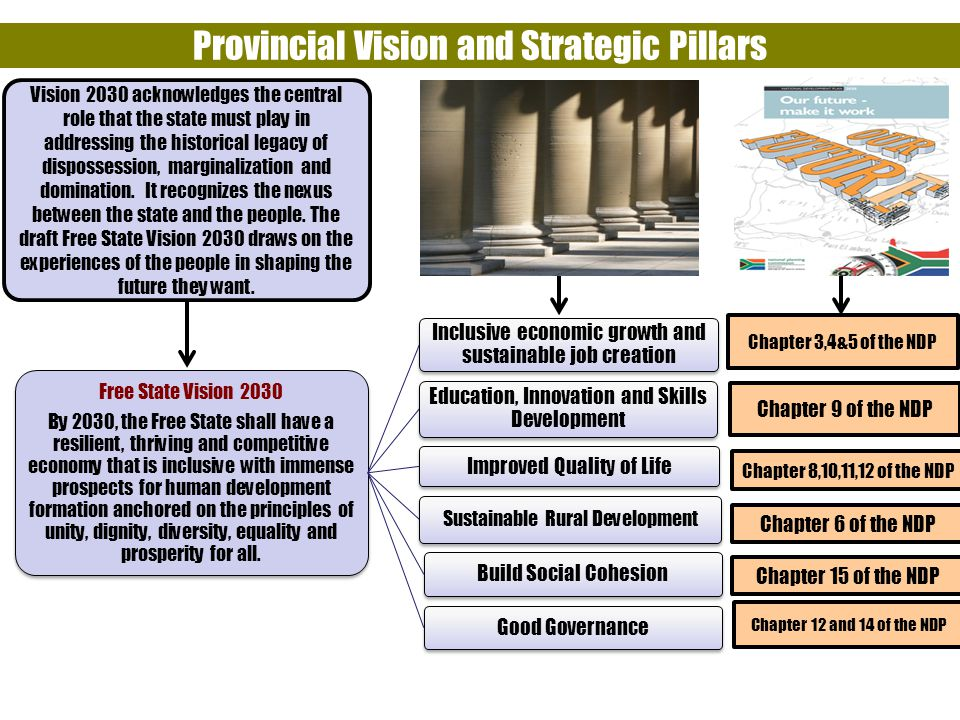 Provincial Vision and Strategic Pillars