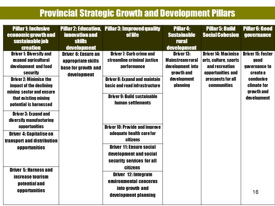 Provincial Strategic Growth and Development Pillars