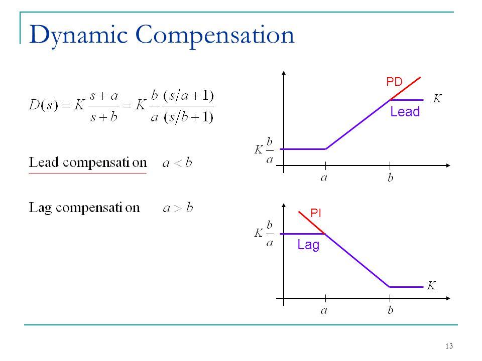 Dynamic Compensation PD Lead PI Lag
