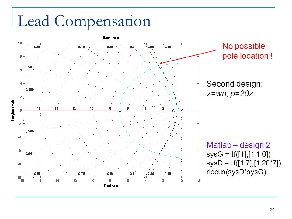 Lead Compensation No possible pole location !