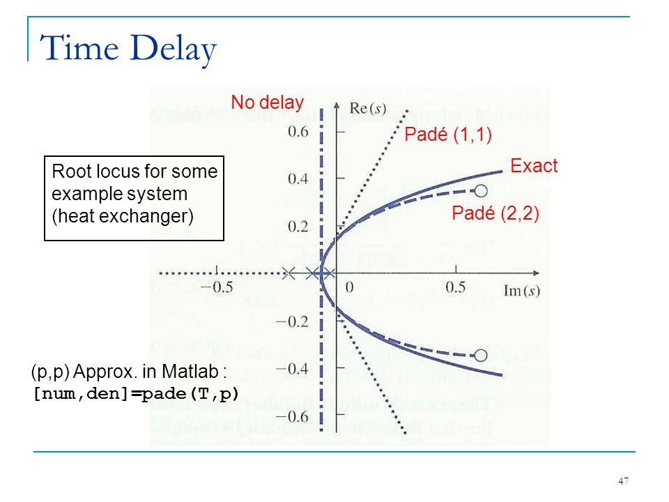Time Delay No delay Padé (1,1) Exact