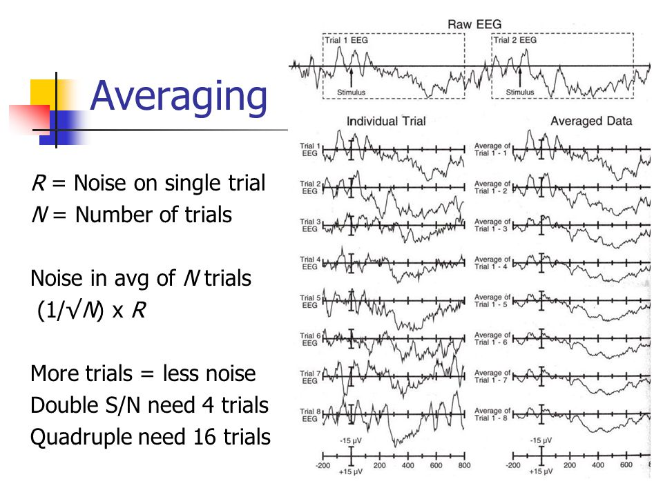 Averaging R = Noise on single trial N = Number of trials