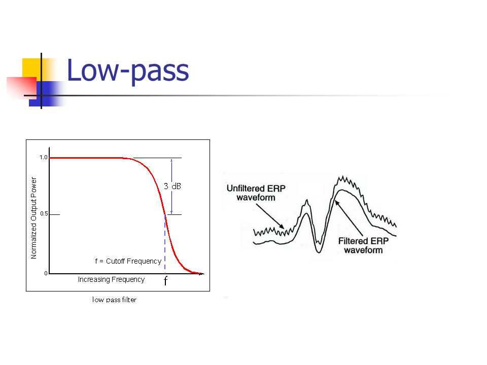 Low-pass Removes high frequency 30Hz + noise, gamma etc