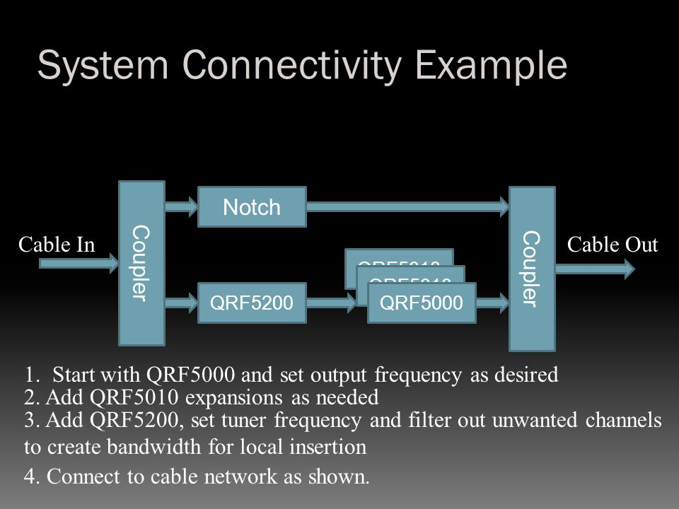 System Connectivity Example