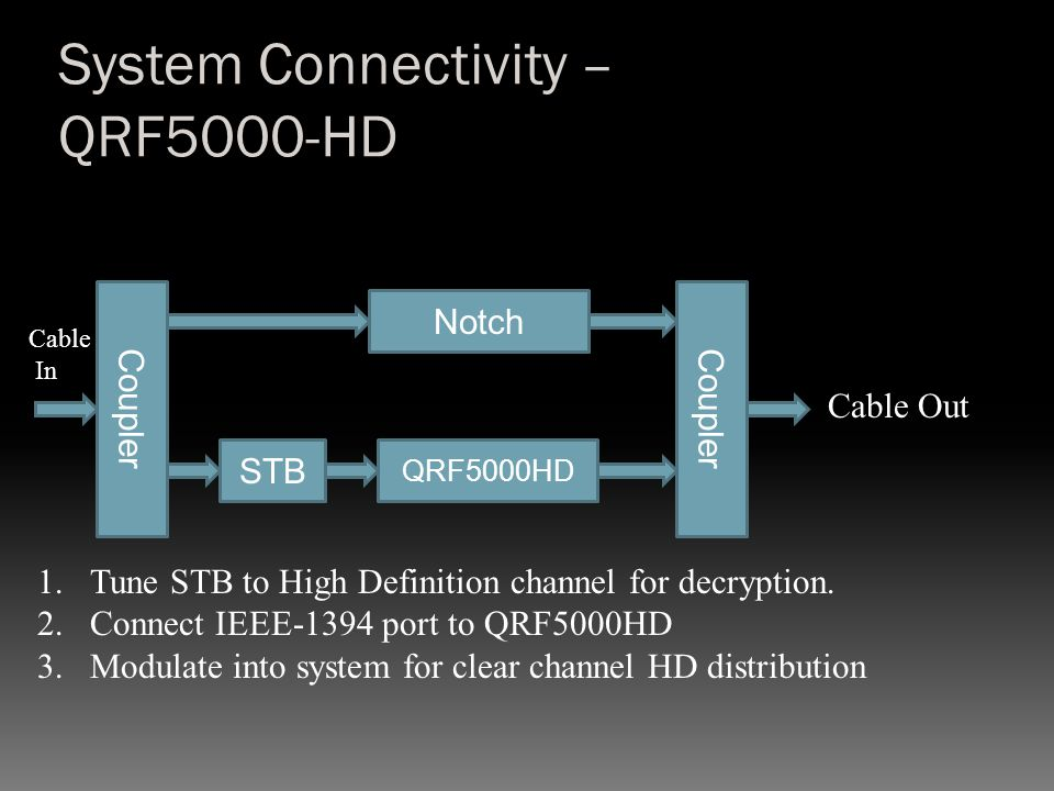 System Connectivity – QRF5000-HD