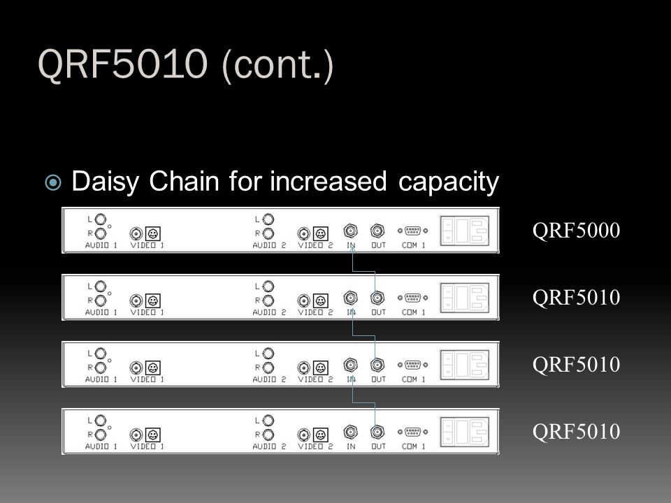 QRF5010 (cont.) Daisy Chain for increased capacity QRF5000 QRF5010