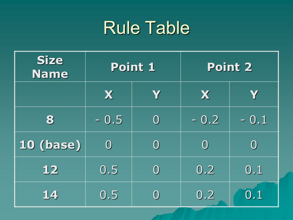 Rule Table Size Name Point 1 Point 2 X Y 8 - 0.5 - 0.2 - 0.1 10 (base)