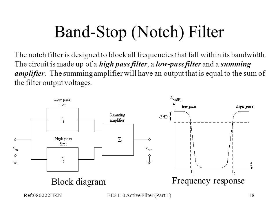 Band-Stop (Notch) Filter
