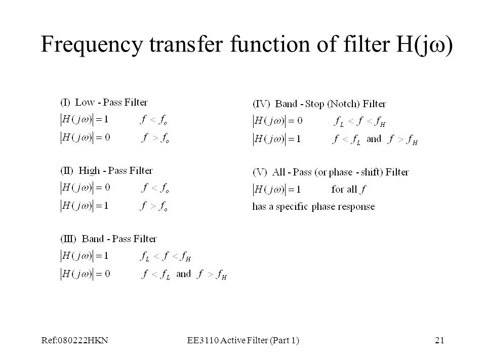 Frequency transfer function of filter H(j)
