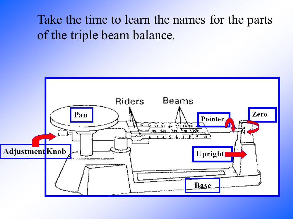 Take the time to learn the names for the parts of the triple beam balance.
