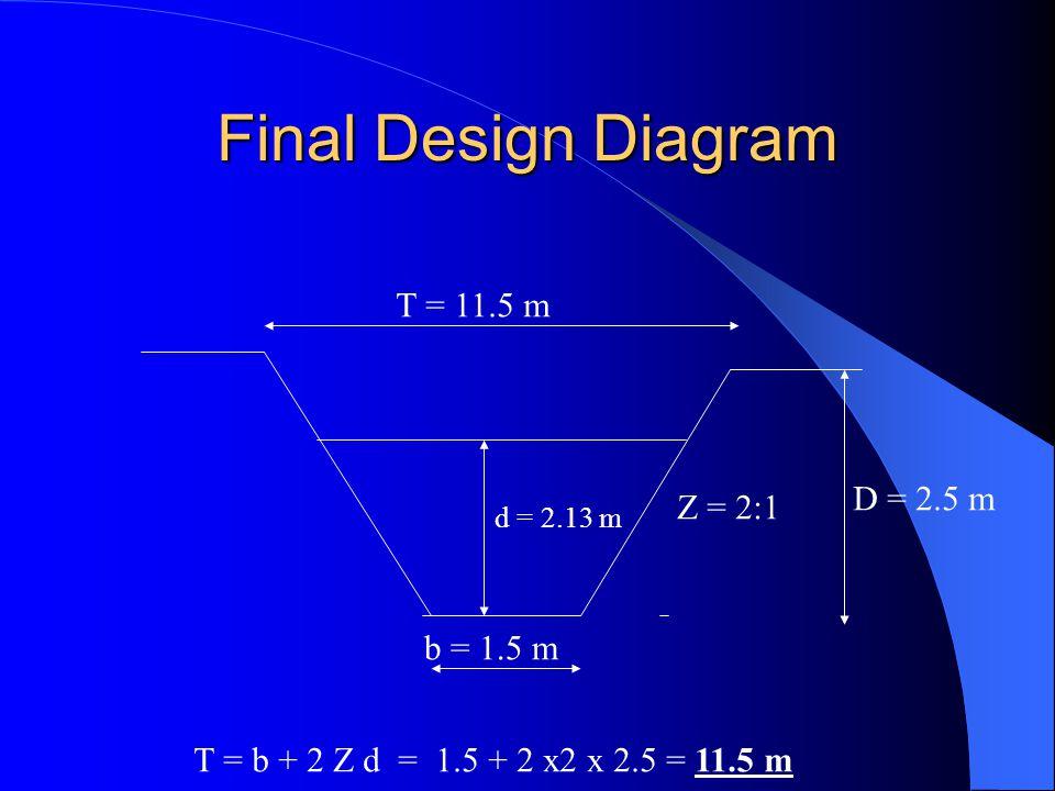 Final Design Diagram T = 11.5 m D = 2.5 m Z = 2:1 b = 1.5 m