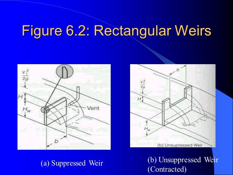 Figure 6.2: Rectangular Weirs