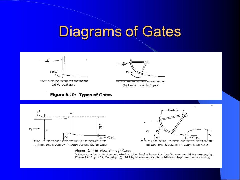 Diagrams of Gates
