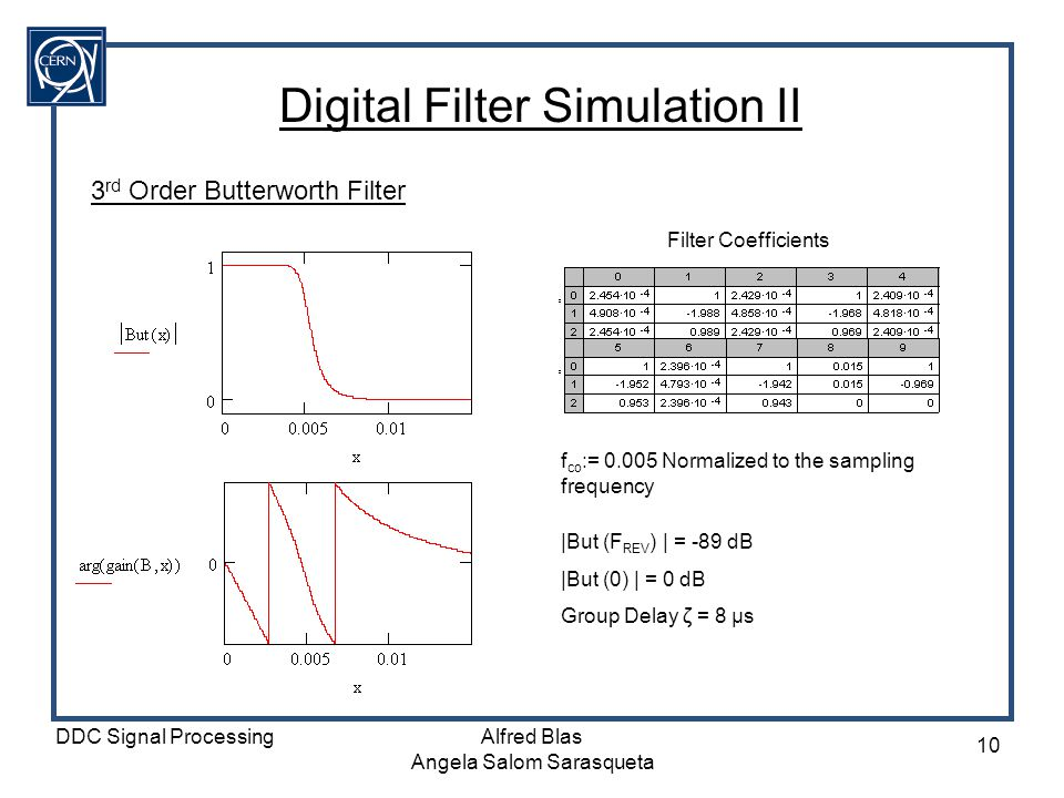 Digital Filter Simulation II