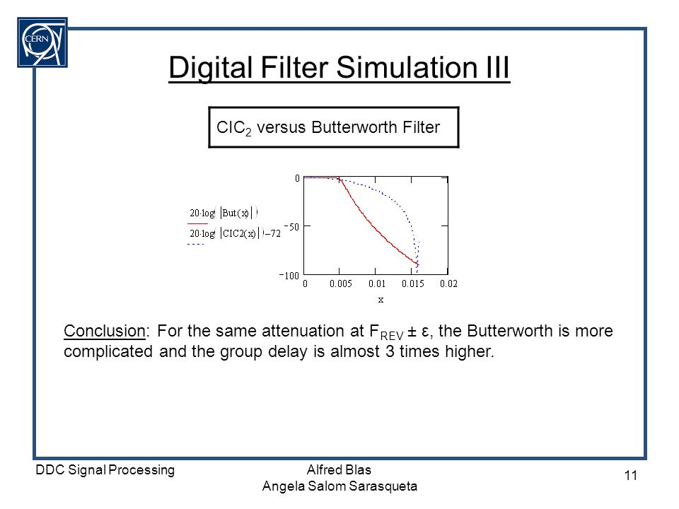 Digital Filter Simulation III