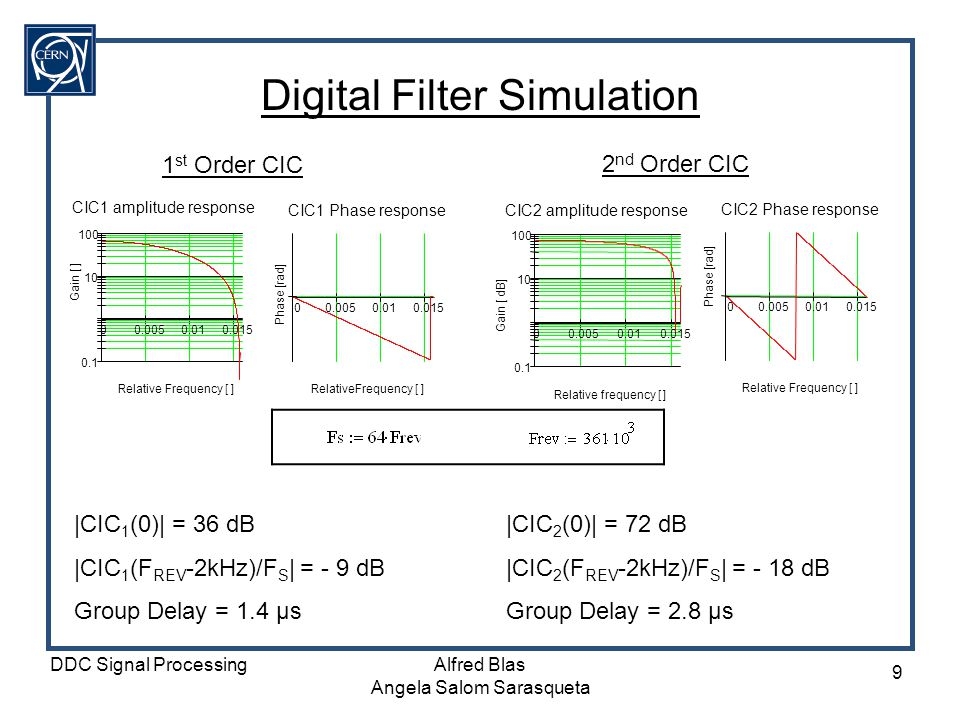 Digital Filter Simulation