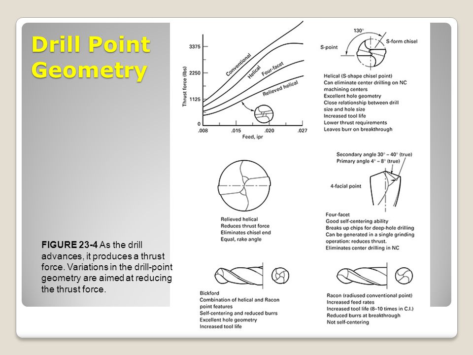 Drill Point Geometry FIGURE 23-4 As the drill
