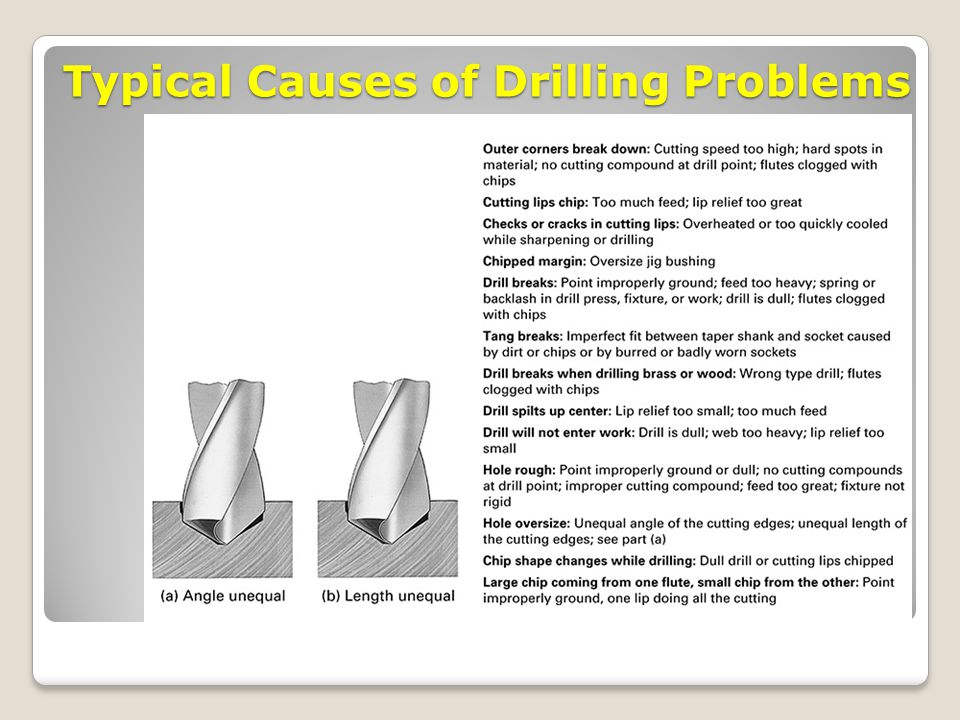 Typical Causes of Drilling Problems