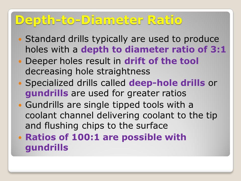 Depth-to-Diameter Ratio