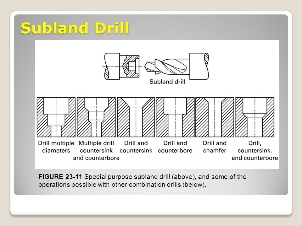 Subland Drill FIGURE 23-11 Special purpose subland drill (above), and some of the operations possible with other combination drills (below).