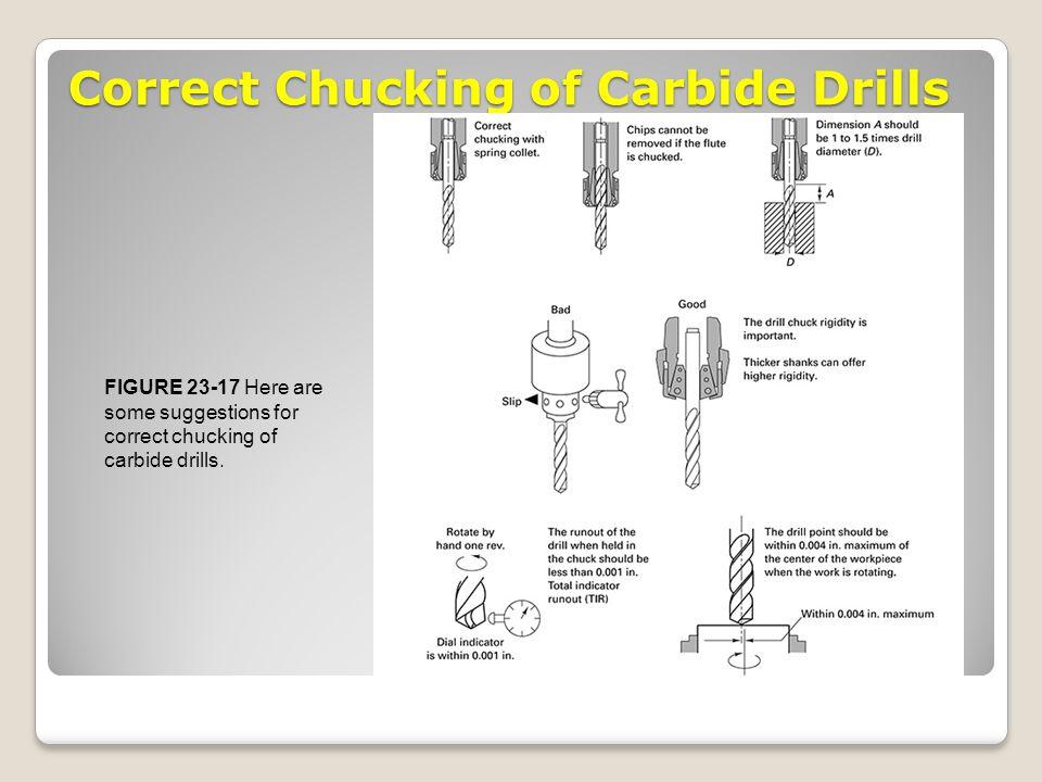Correct Chucking of Carbide Drills