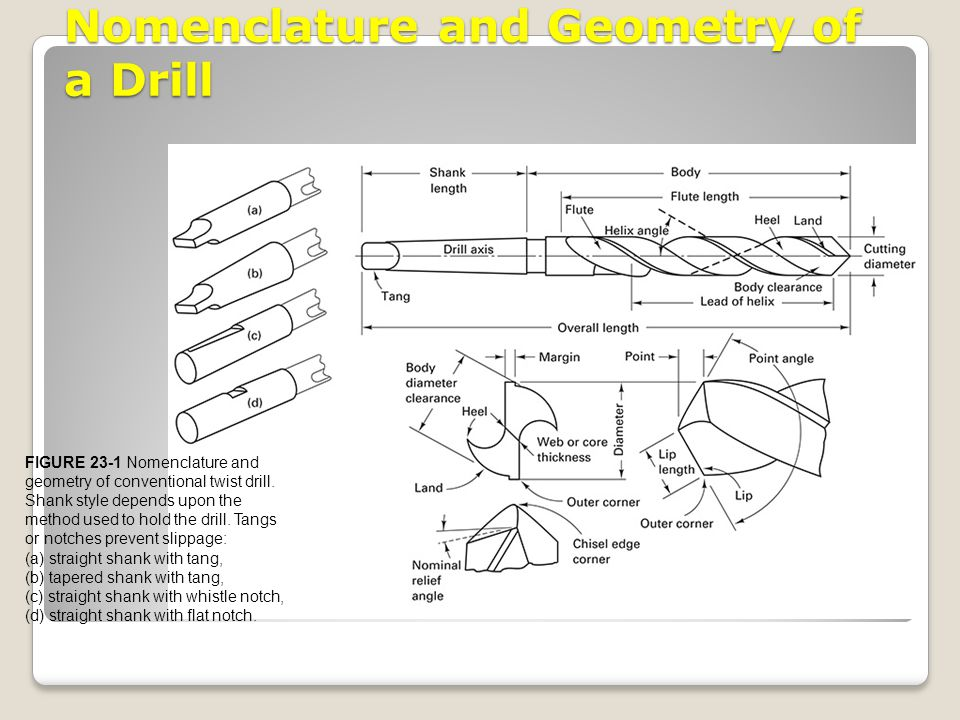 Nomenclature and Geometry of a Drill