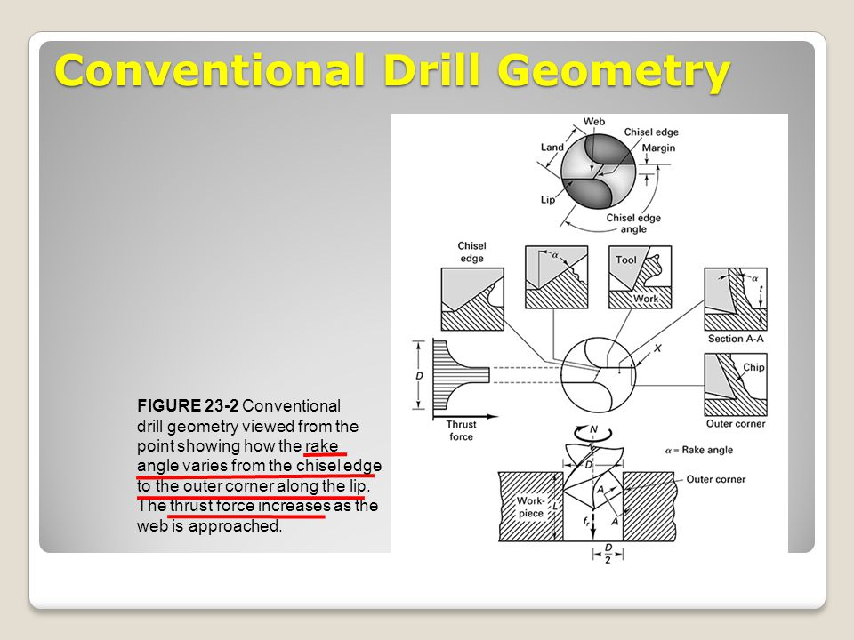 Conventional Drill Geometry