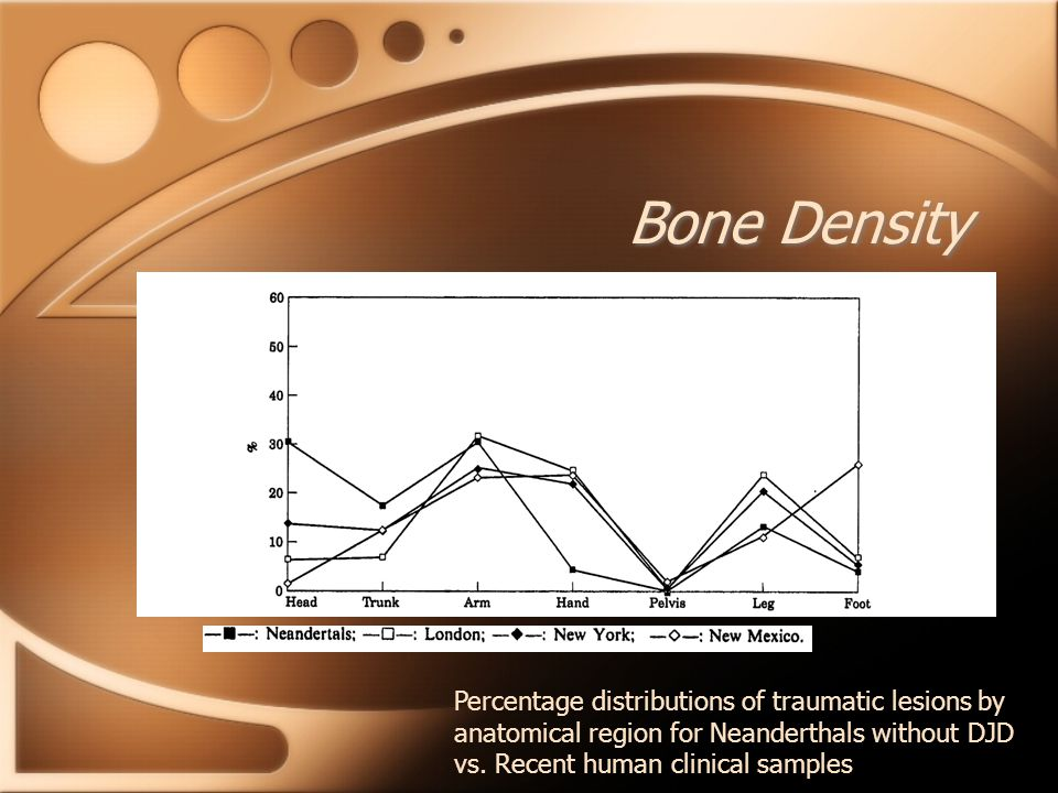 Bone Density Percentage distributions of traumatic lesions by anatomical region for Neanderthals without DJD vs.