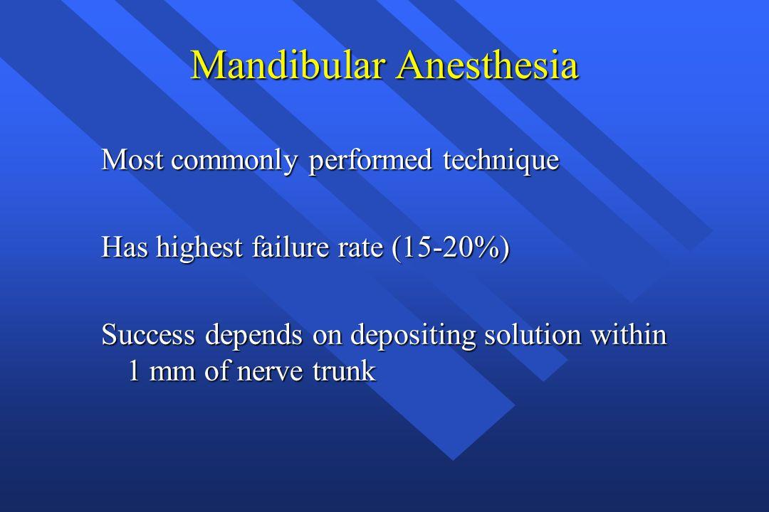 Mandibular Anesthesia
