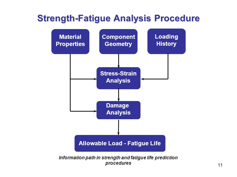 Strength-Fatigue Analysis Procedure