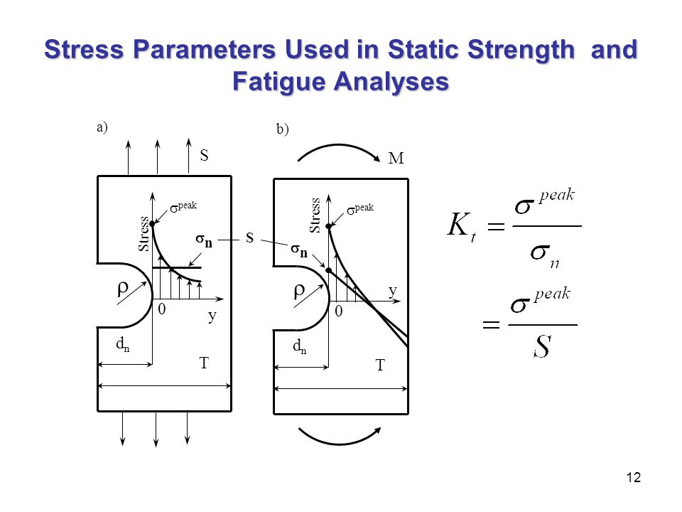 Stress Parameters Used in Static Strength and Fatigue Analyses