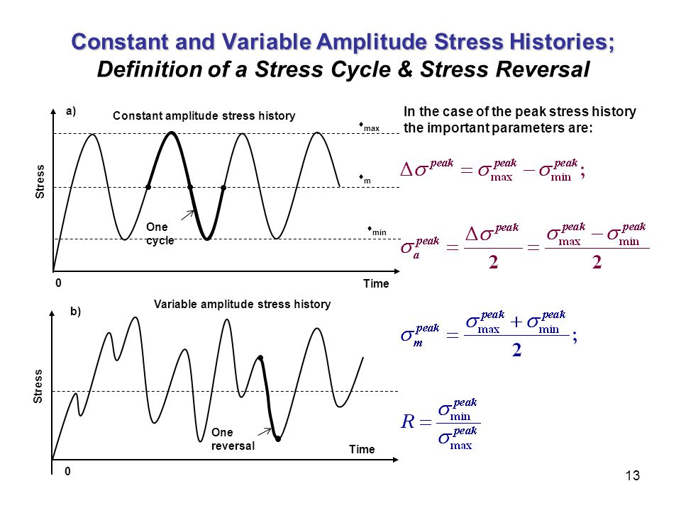 Constant and Variable Amplitude Stress Histories; Definition of a Stress Cycle & Stress Reversal