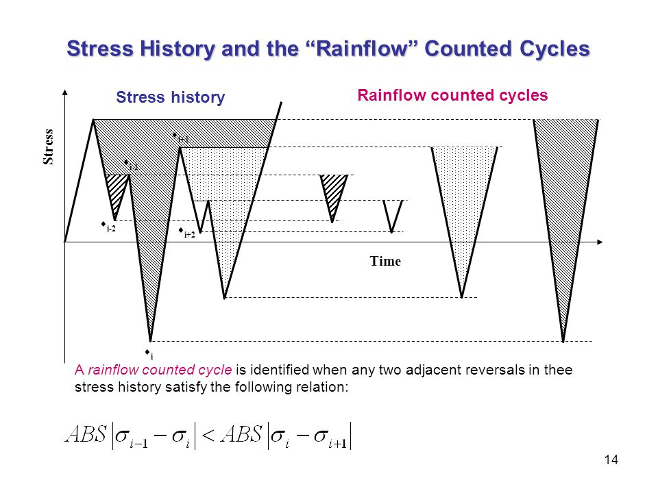 Stress History and the Rainflow Counted Cycles