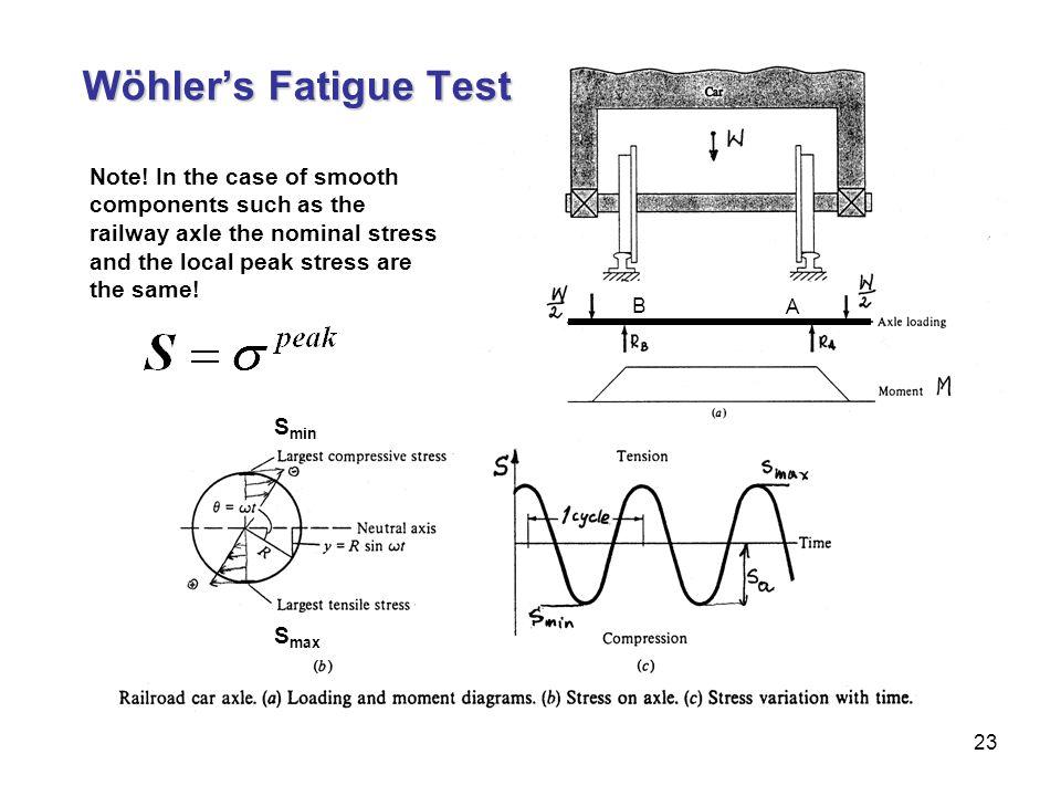 Wöhler's Fatigue Test A. B.