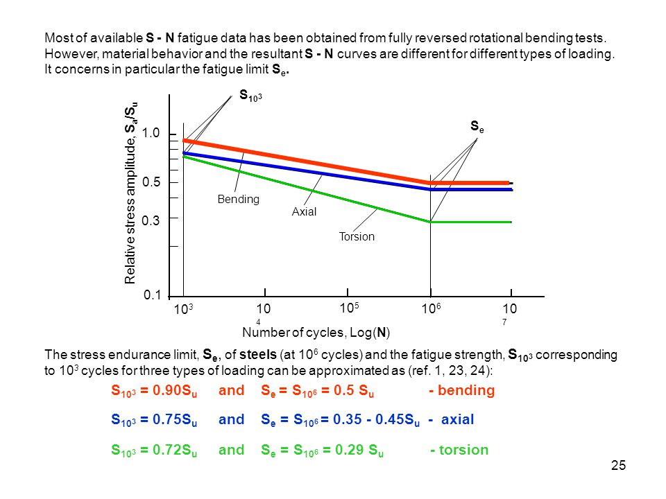 S103 = 0.90Su and Se = S106 = 0.5 Su - bending