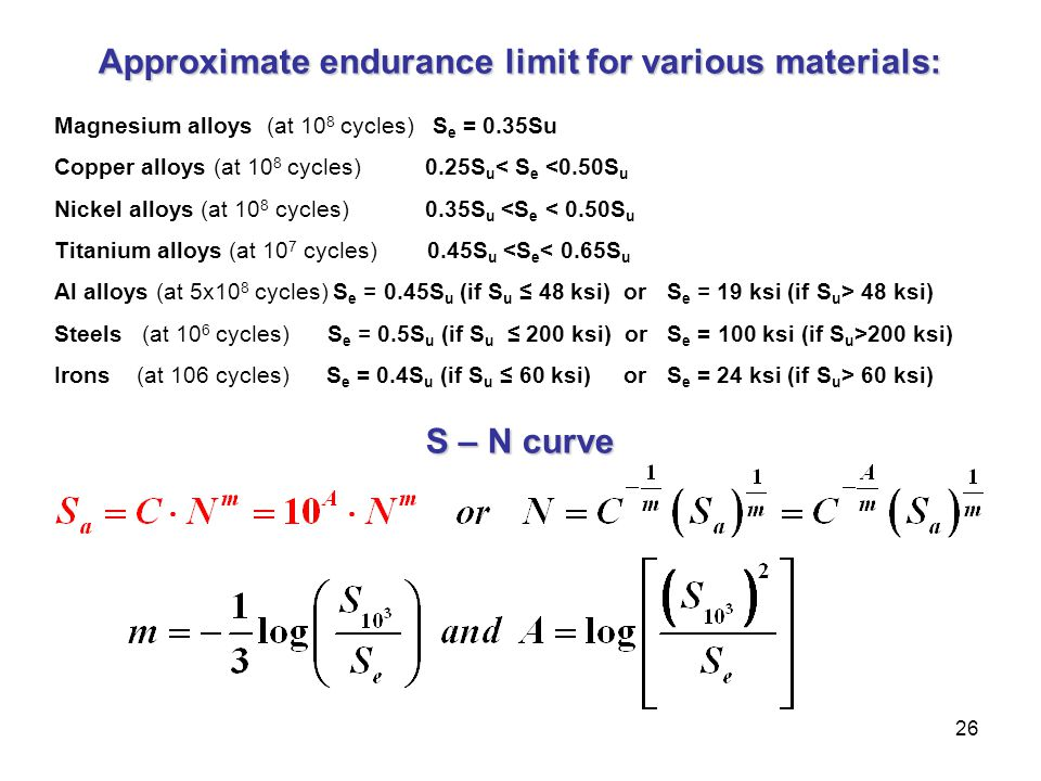 Approximate endurance limit for various materials: