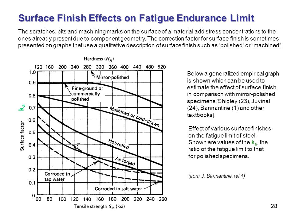 Surface Finish Effects on Fatigue Endurance Limit