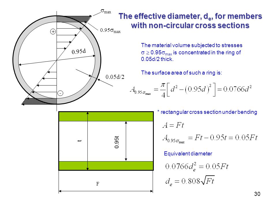 + - 0.95max. max. 0.05d/2. 0.95d. The effective diameter, de, for members with non-circular cross sections.