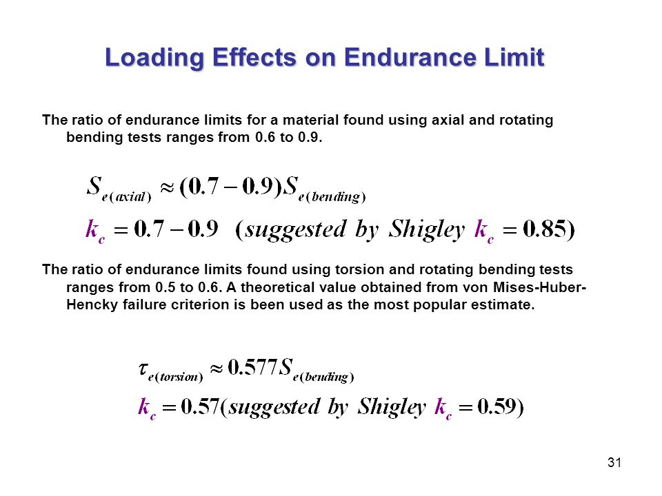 Loading Effects on Endurance Limit