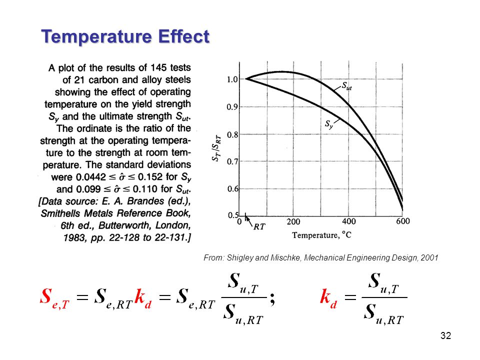 Temperature Effect From: Shigley and Mischke, Mechanical Engineering Design, 2001